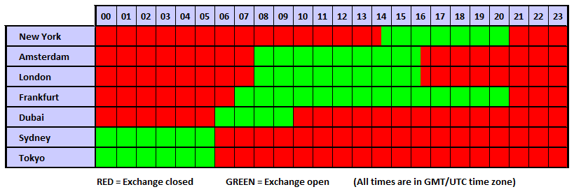 opening hours of international option markets